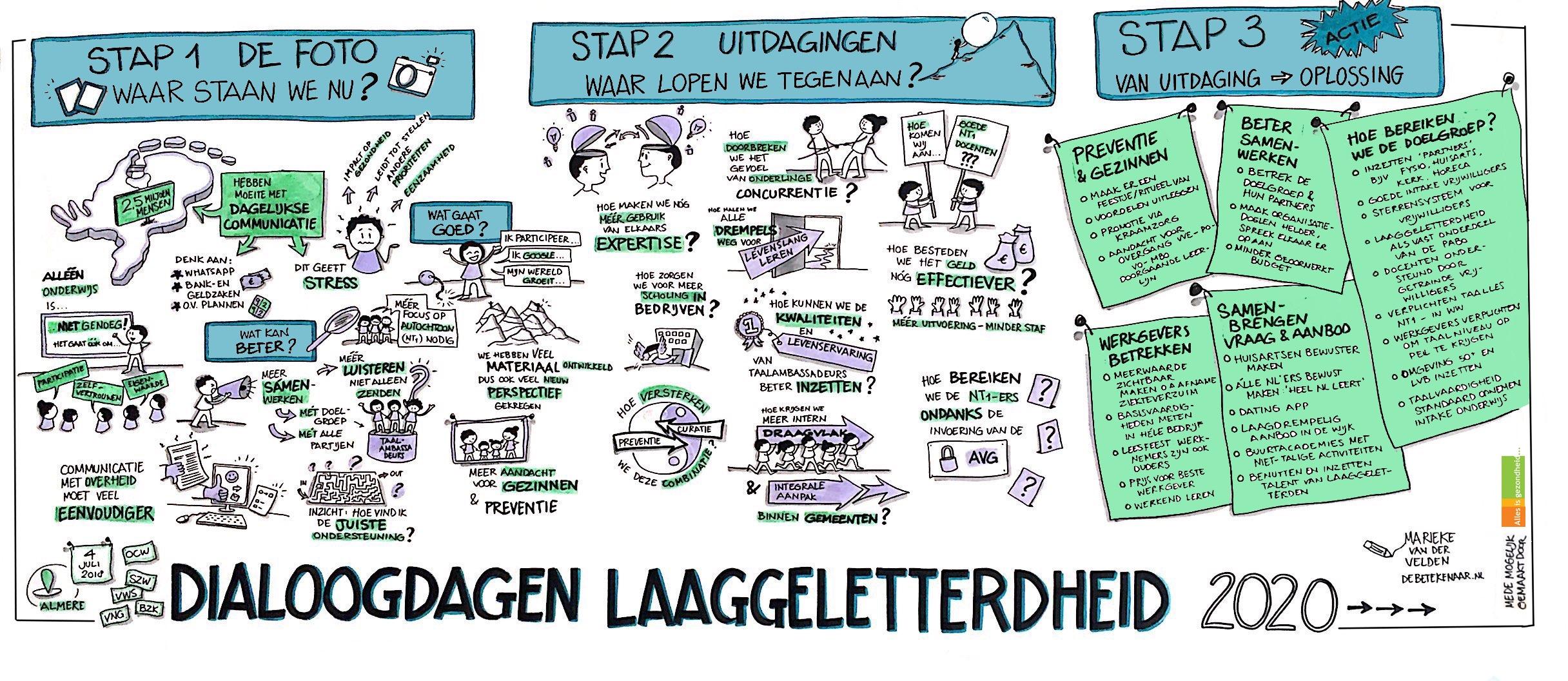 Afbeelding van de visuele samenvatting van de 3e Dialoogdag Laaggeletterdheid 2020+
