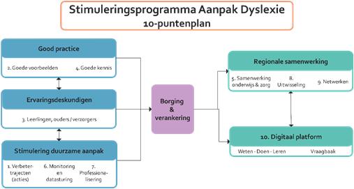 Infographic over het 10-puntenplan van het Stimuleringsprogramma Aanpak Dyslexie